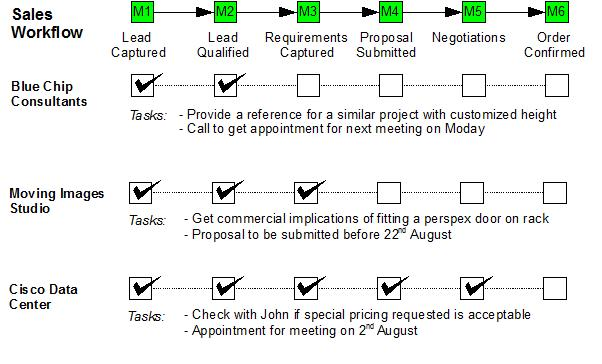 Sample Sales Workflow