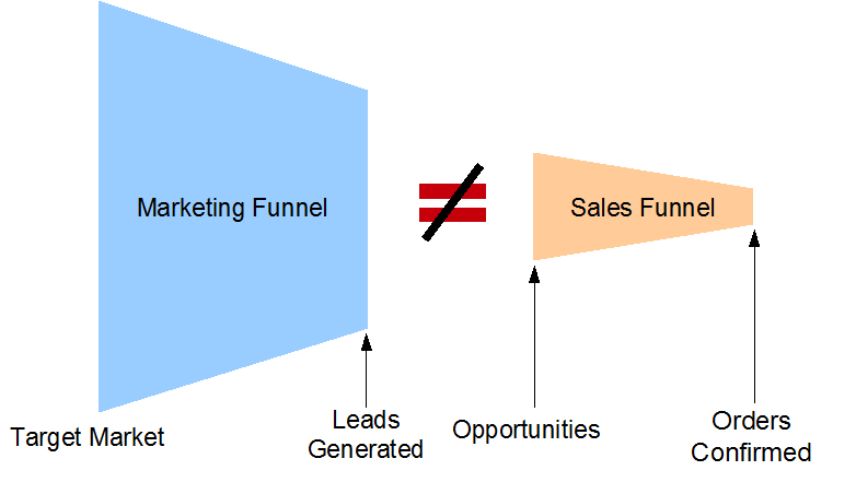 Marketing and Sales Process Disconnect