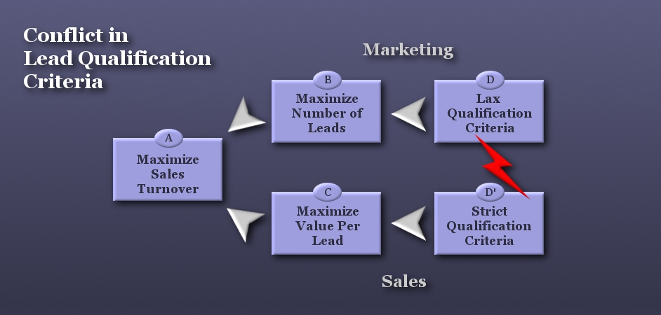 Lead Qualification – Resolving the conflict between sales and marketing